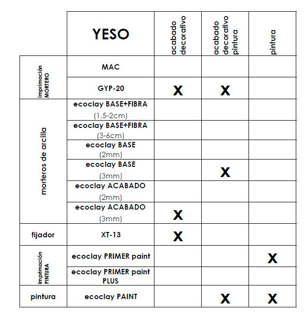 donde y como utilizar ecoclay-yeso