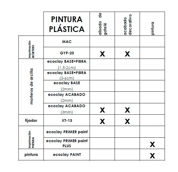 donde y como utilizar ecoclay-pintura plástica