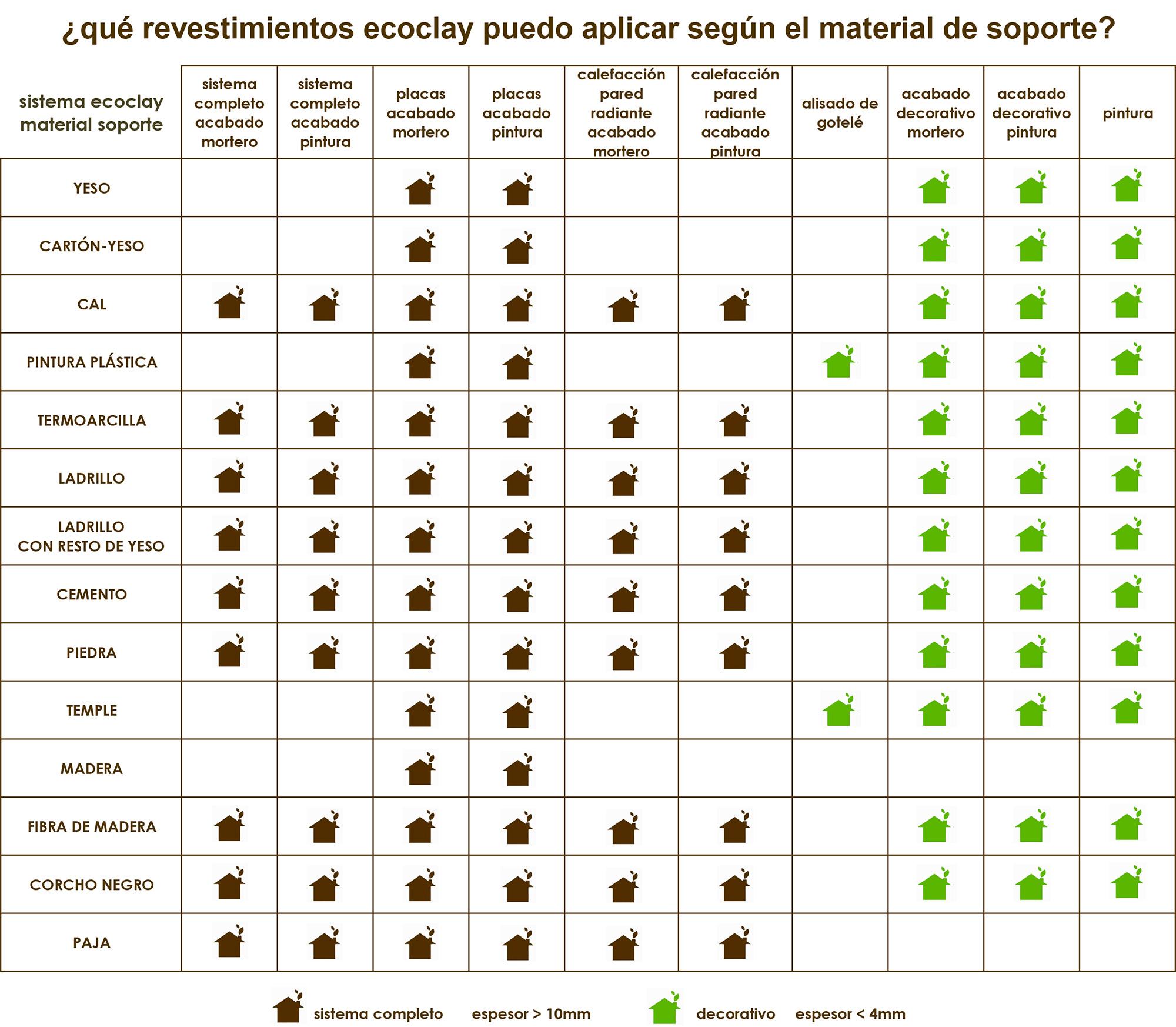 sistemas ecoclay, según soporte