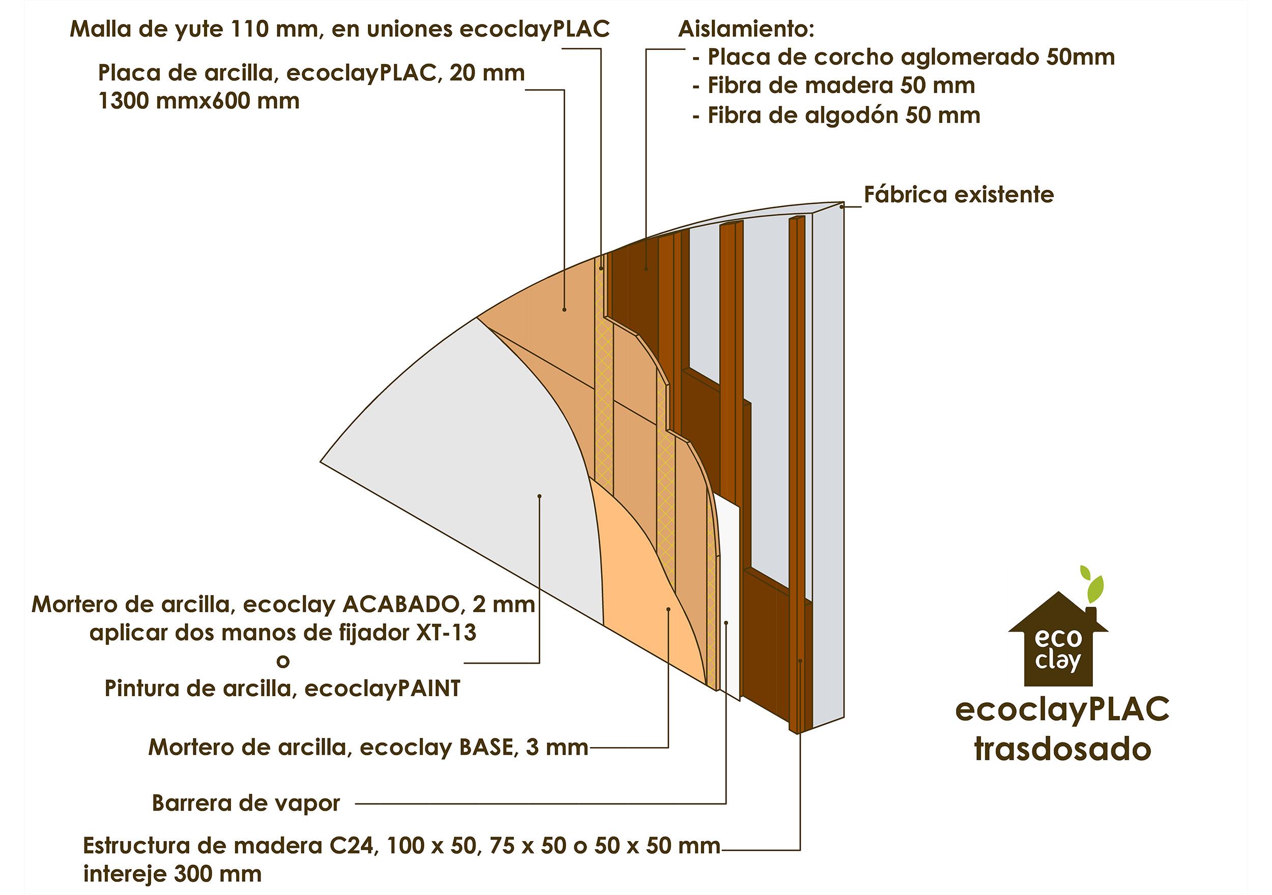 ecoclayPLAC trasdosado