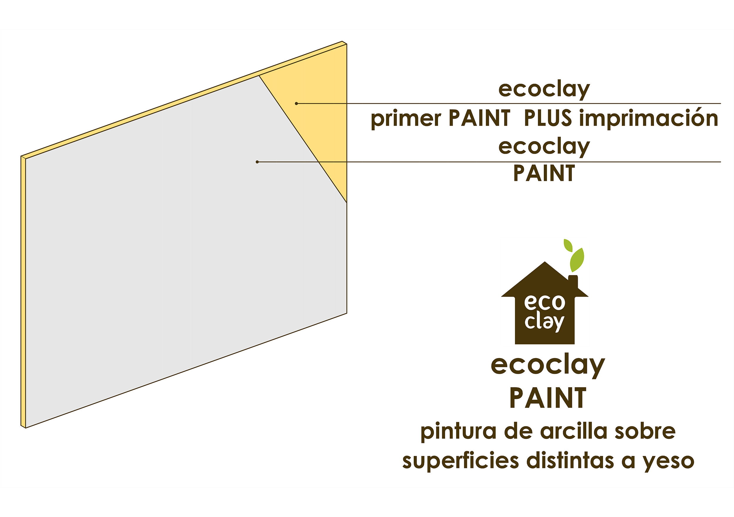 ecoclay PAINT, sobre superficie distinta al yeso