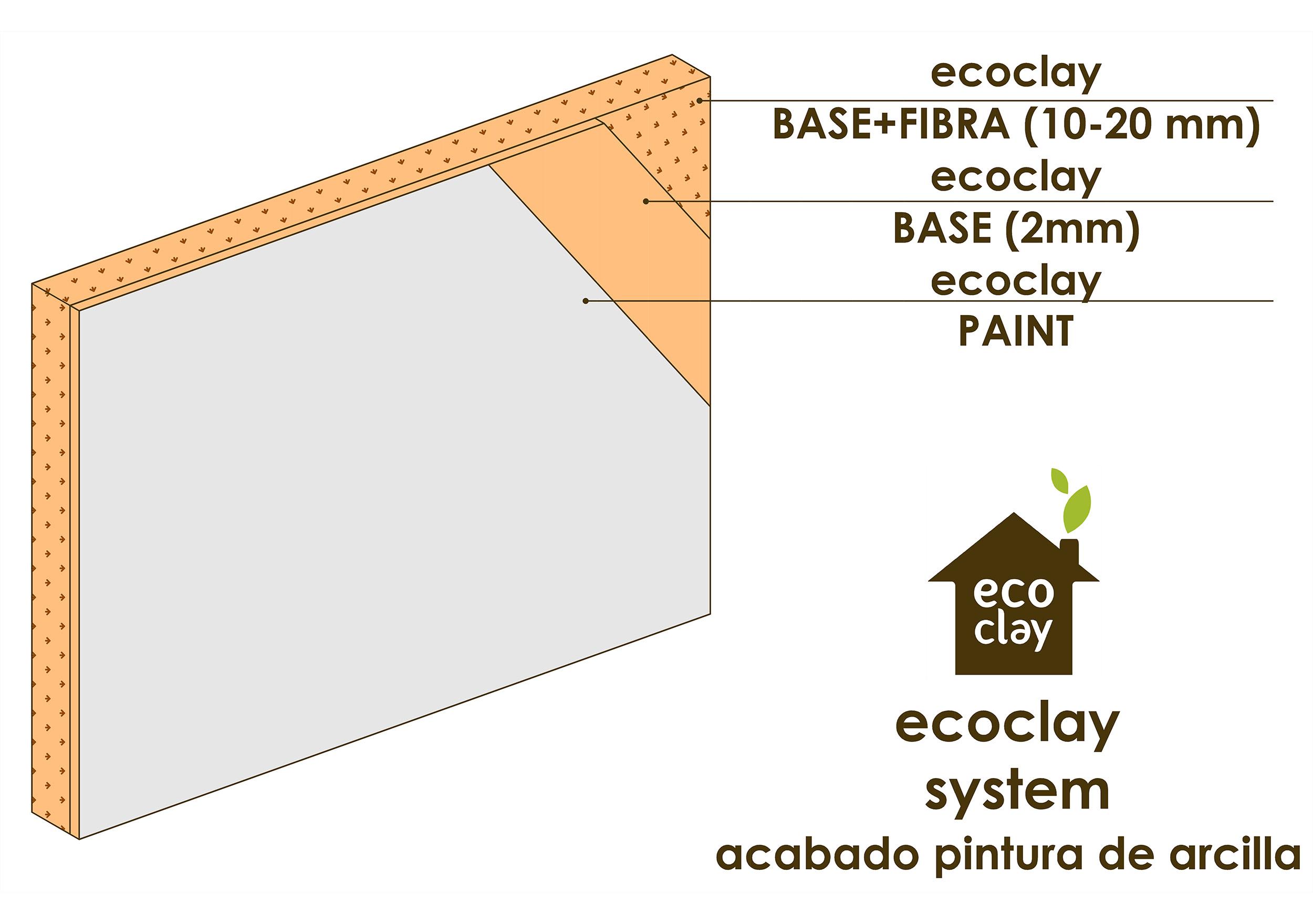 ecoclay SYSTEM, acabado pintura de arcilla, ecoclay PAINT